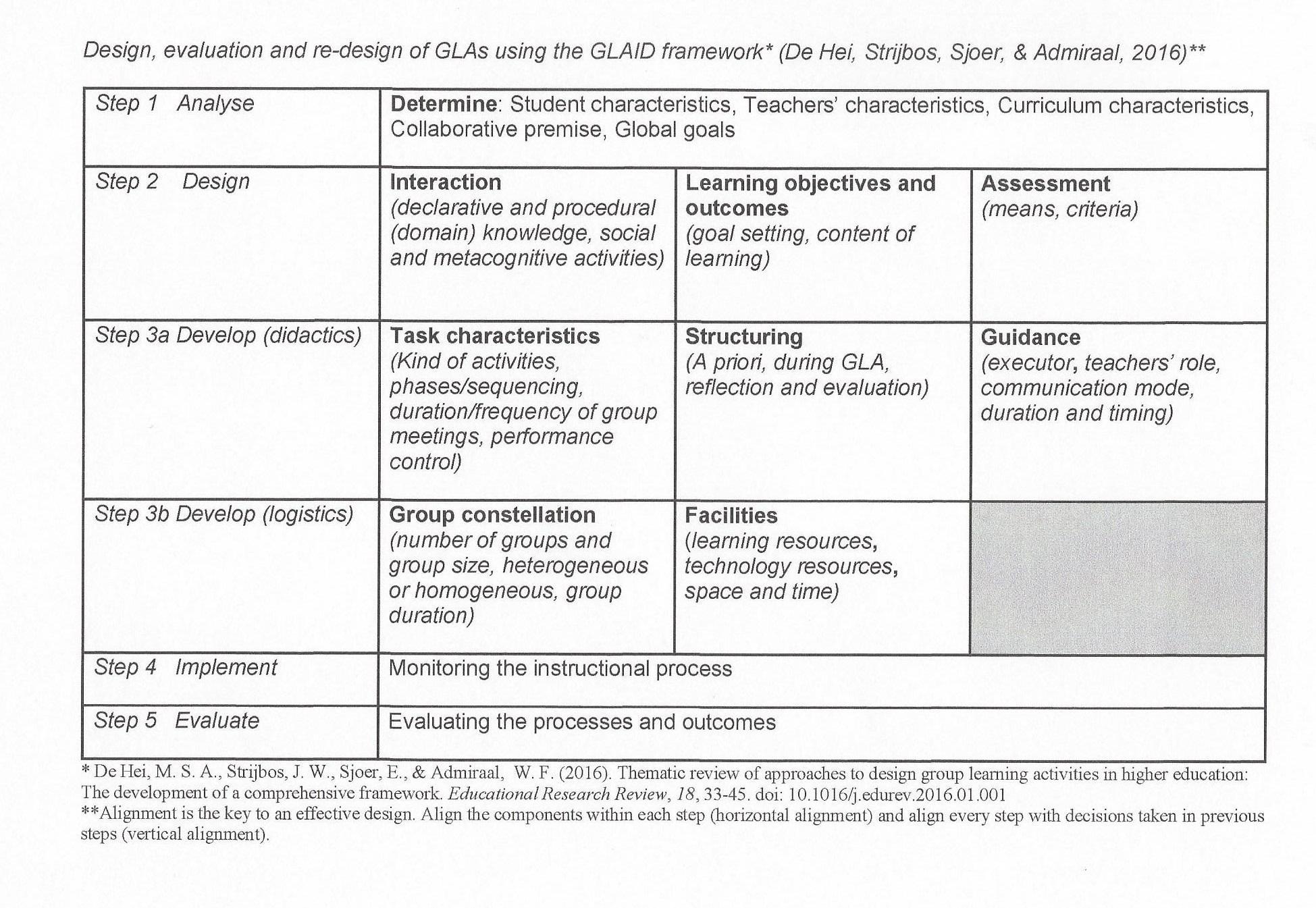 GLAIF framework