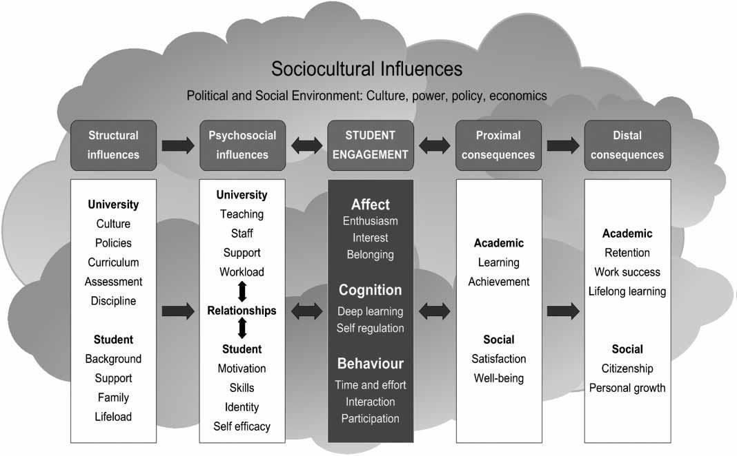 Kahu (2013): Conceptual framework of engagement, antecedents, and consequences