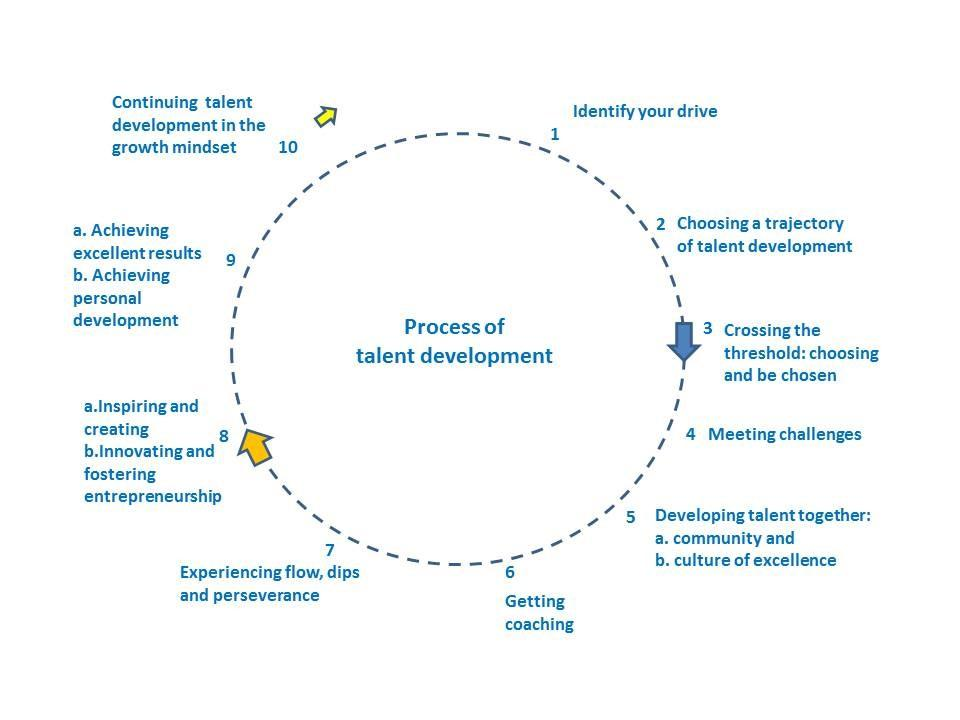 Circle of Talent Development